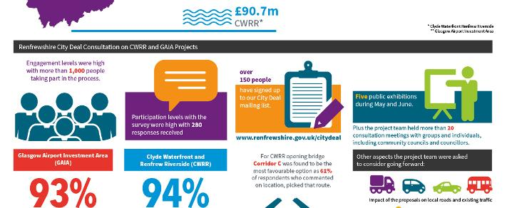City Deal Public Exhibitions Phase 1 Infographic