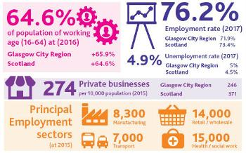 Six key sectors to a thriving Renfrewshire economy