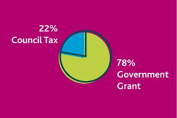 Council funding sources 2018